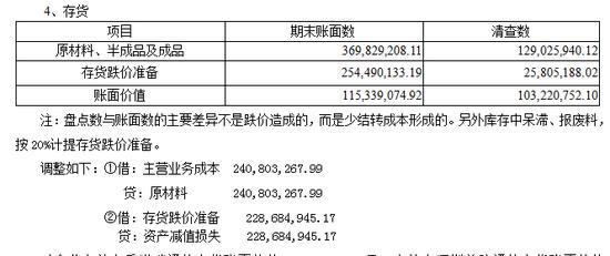 共青赛龙报表项目(存货)注释(审计报告P11):