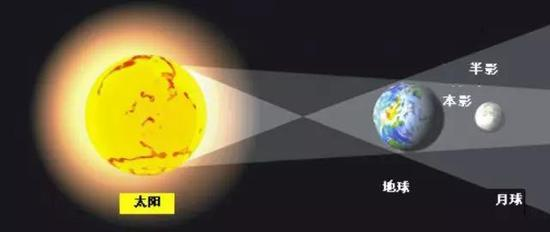 月全食的原理示意图。图片来源:timeanddate.com