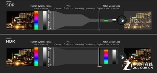 电视需要达到一定条件才能够展现出HDR效果