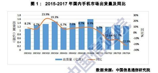 中国通信院:2017年国外手机厂商全线溃败