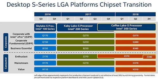 Intel Coffee Lake架构8代酷睿i7旗舰实测