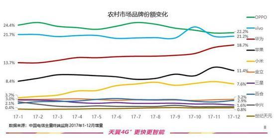 另外在农村市场,小米、华为、苹果的市场份额提升显著。