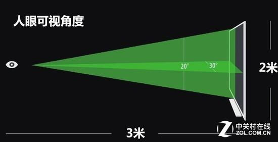 人眼到屏幕可以通过公式计算出最佳距离