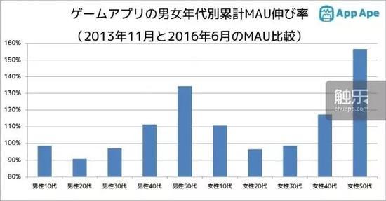 近年在日本,50岁以上的女性玩家数量激增