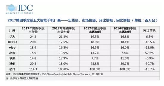 中国手机市场迎来重大考验 看数据公司IDC怎么说