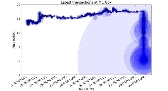 Mt Gox失去了客户的所有资金