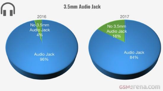 同时,16%的手机砍去了3.5mm耳机接口。
