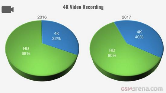 外媒总结2017年智能手机趋势:均价涨30% 续航缩短尖锋电视剧43集