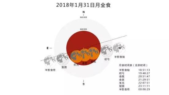 2018年1月31日月全食的时刻图,图片来源:NASA