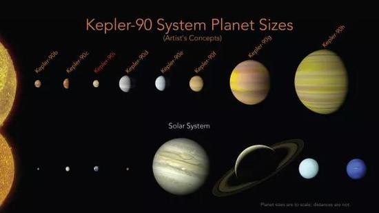 两个太阳系对比图(图片来源:NASA)