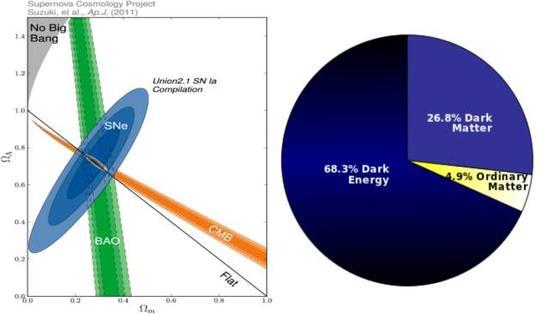 天文观测对宇宙组分的测量结果。左图反映不同观测手段对宇宙物质组分和暗能量组分的能量密度观测结果(来自ApJ, 2012, 746, 85);右图为宇宙中普通物质、暗物质、暗能量的占比(图片来自PLANCK官网)