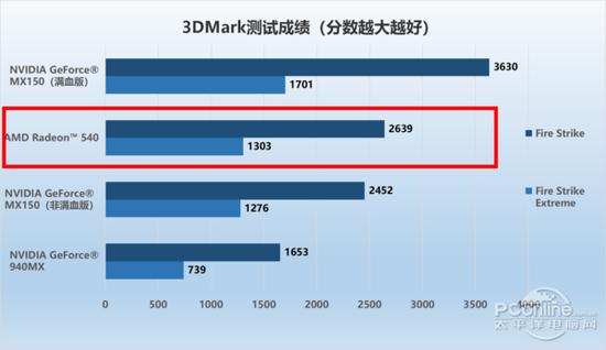 3DMark测试成绩对比