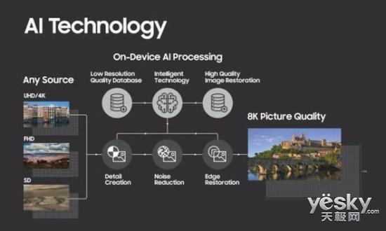 CES上的黑科技:三星能够利用AI将任何视频内容转化到8K分辨率