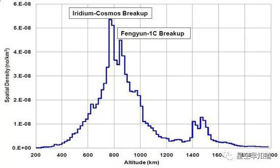 不同轨道高度上太空垃圾的分布密度,可以看到在接近800公里的高度上铱星33-宇宙2251卫星相撞产生的大量太空垃圾造成的显著影响   来源:wiki