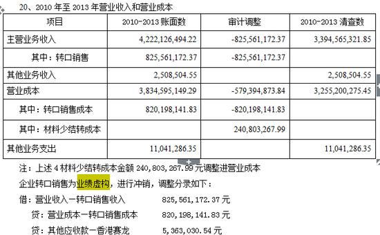 共青赛龙报表项目(营业收入和营业成本)注释(审计报告P15):