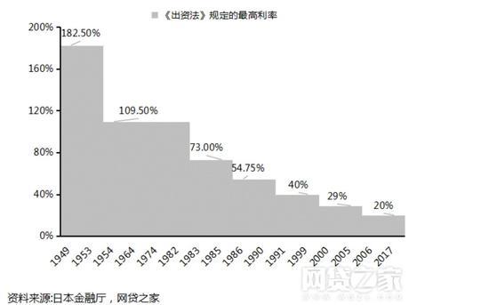 自此消费信贷诞生起,日本的利率上限,一再调低,最后低至20%。