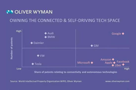 图 20 科技公司与传统车企在汽车产业的专利布局