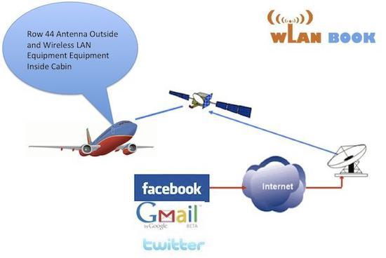 卫星模式(图片引自互联网)