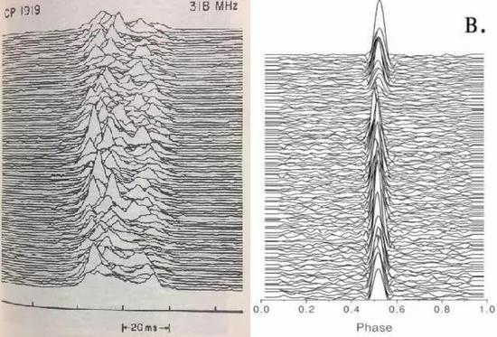 人类发现的第一颗脉冲星(左)与FAST发现的脉冲星二号(右)的多个单脉冲轮廓