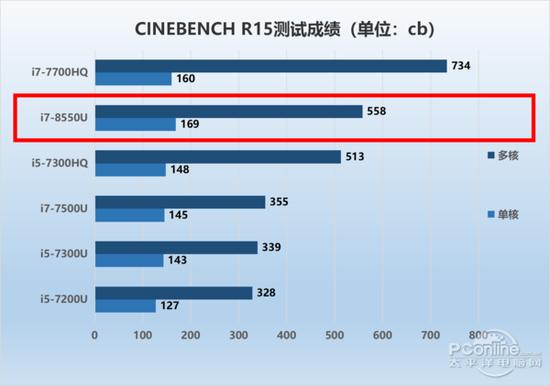 CINBENCH R15测试成绩对比