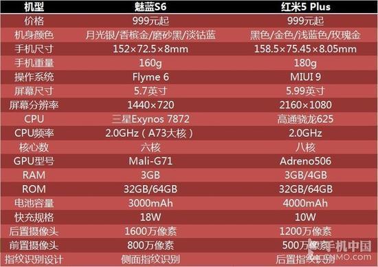 魅蓝S6/红米5 Plus参数对比