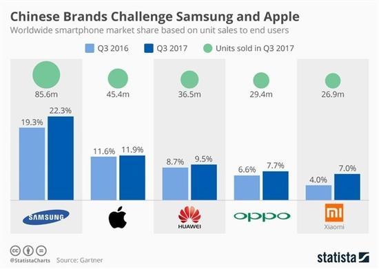 全球销量最好的五个手机品牌 国产占三席军事最前沿