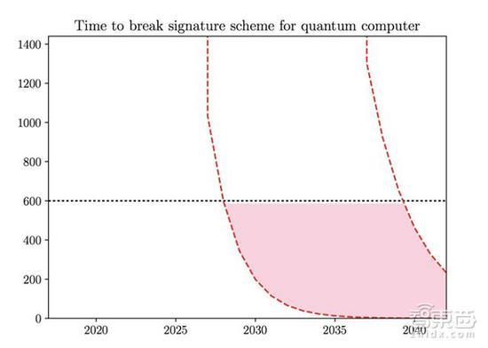 ▲量子计算机破解加密签名所需时间预估 | 单位:秒,预计2027年只需十分钟/600秒