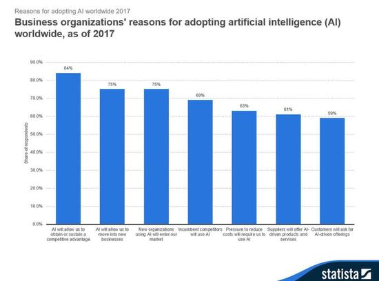 10张图看AI趋势:到2025年全球AI企业营收增幅53%不知火舞被3个小孩h