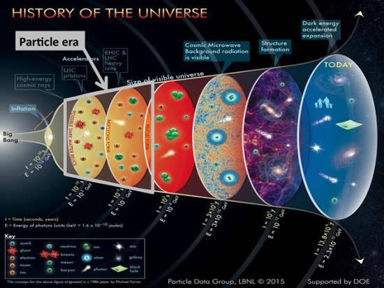 大爆炸后的宇宙(图片来自于网络)