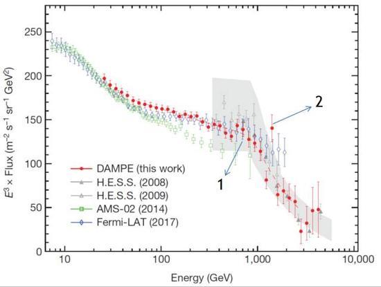 """""""悟空""""号对宇宙射线电子能谱的测量结果(红点),以及与之前别的实验观测结果的对比(来自Nature, 2017)"""