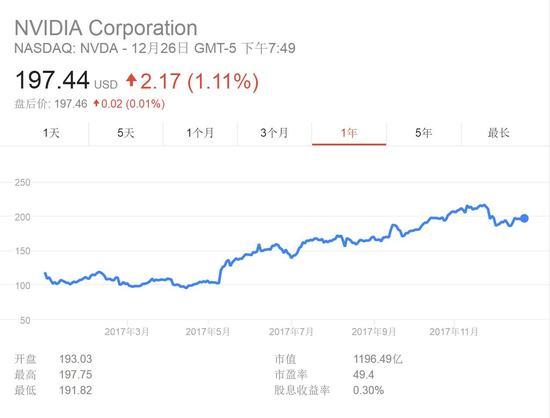 过去一年,英伟达股价翻番