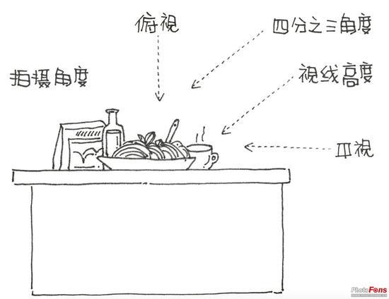 图 6.1 拍摄角度概念图