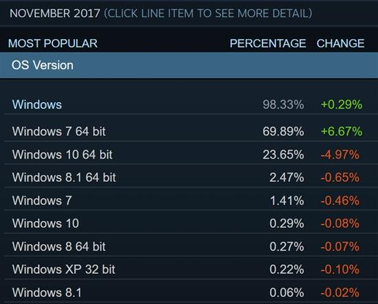 国人让微软哭了!Win10全面溃败 Win7逆袭