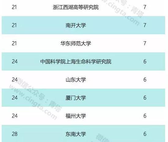 """浙江西湖高等研究院7人入选第十四批国家""""千人计划""""青年项目,图片来源:青塔"""