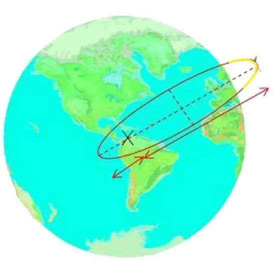图10 失重飞机的一段飞行轨迹(图中黄色轨迹)