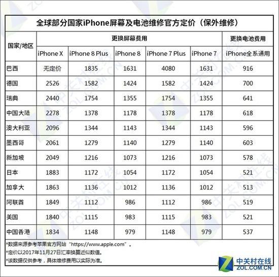 iPhoneX部分国家/地区屏幕及电池维修定价