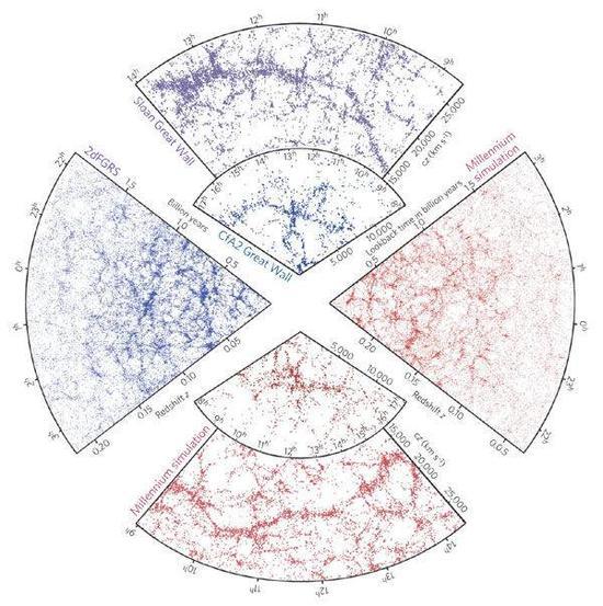 宇宙中星系形成的大尺度结构长这样(图片来自于网络)