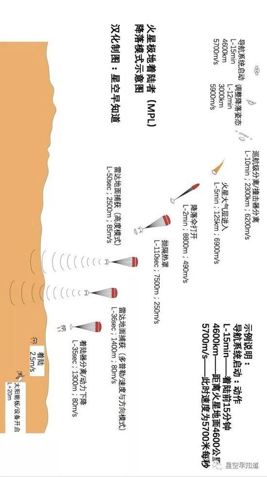 """""""火星极地着陆者"""" 探测器使用降落伞和反推发动机降落程序示意图。推断认为,意外就出现在最后的30多秒时间内,之前都是顺利的   来源:NASA"""
