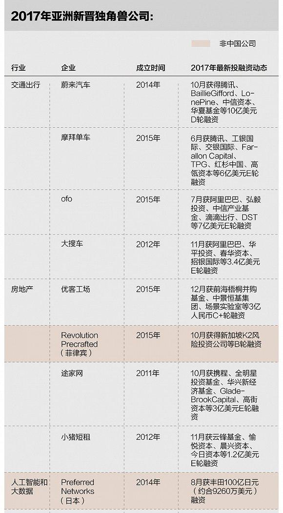 媒体:今年亚洲新增18家独角兽公司 15家来自中国