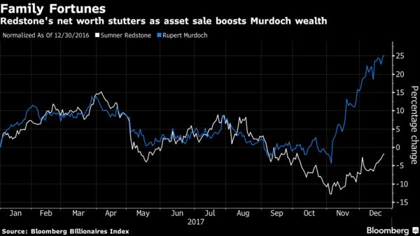雷石东的财富下降,而默多克的在上升
