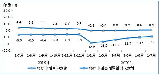 圖82019年-2020年1-7月移動電話用戶增速和通話時長增速