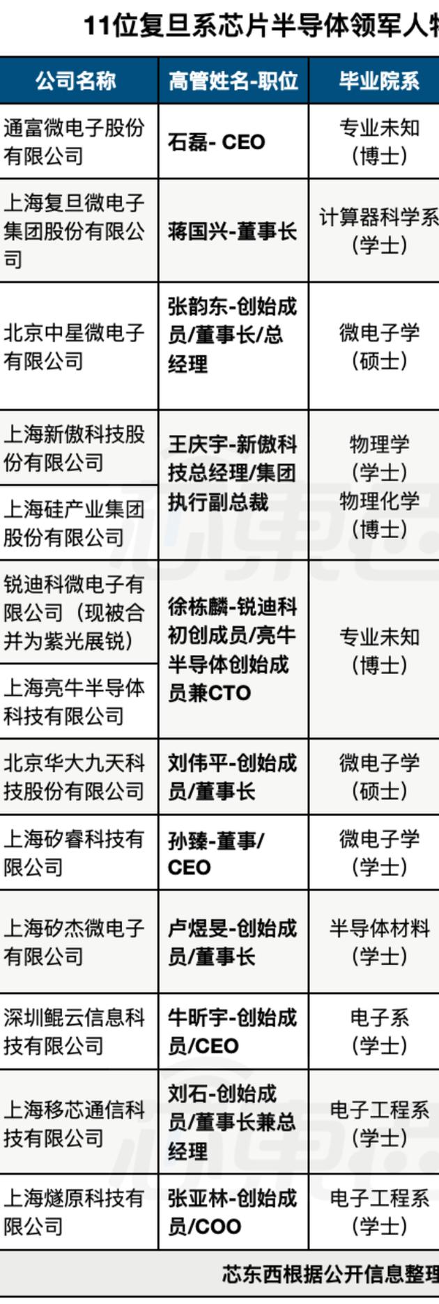 北清华南复旦,中国南派芯片群英谱