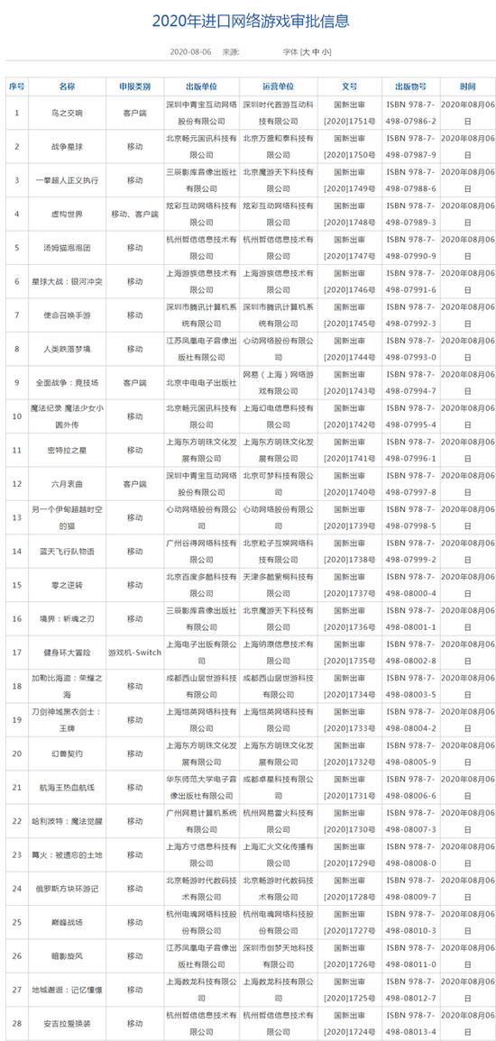 年内第二批进口游戏版号下发:共28款 腾讯网易在列