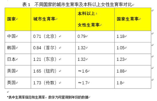 *数据来源:中国国家统计局、日本统计厅、韩国统计局、英国统计局、美国人口普查局、世界银行、网络资料等*数据来源:中国国家统计局、日本统计厅、韩国统计局、英国统计局、美国人口普查局、世界银行、网络资料等