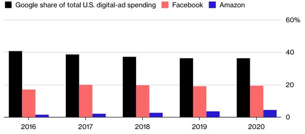 不同企业在美国数字广告市场份额(黑色为谷歌,粉红色为Facebook,蓝色为亚马逊)