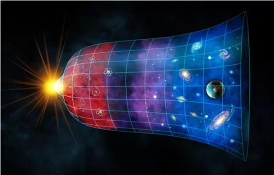 大爆炸和宇宙膨胀的图解。对于宇宙的最终结局,弦理论或许能为我们提供线索