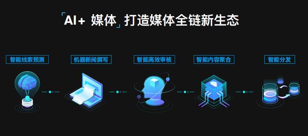 圖:AI技術賦能媒體採、編、審、播各環節