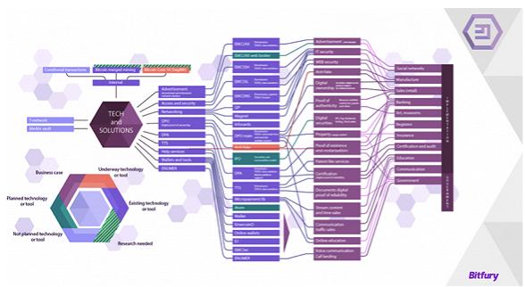 区块链技术的应用场景一览