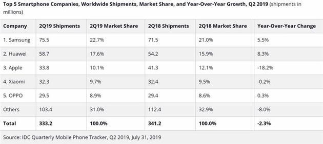 IDC:二季度智能机出货降2.3% 华为五个季度四胜苹果