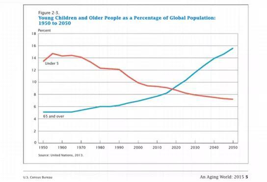 (美国人口普查局:全球老龄化人口变化估计)